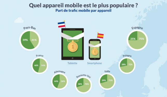mobile commerce Pays-Bas